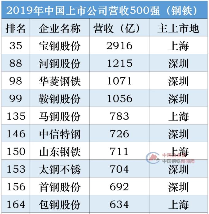23家钢企上榜2019年中国上市公司营收500强