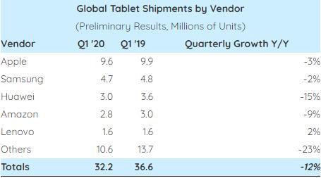 2020Q1全球平板出货量同比下降12%苹果仍是大佬