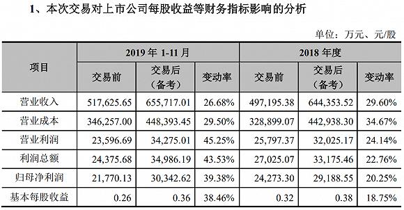 17亿拿下宁夏最大乳品企业 新乳