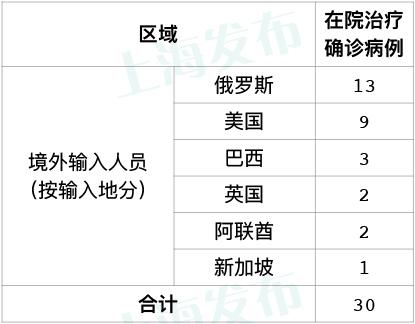 上海无天富新增本地新冠肺炎确诊病例新增,天富图片
