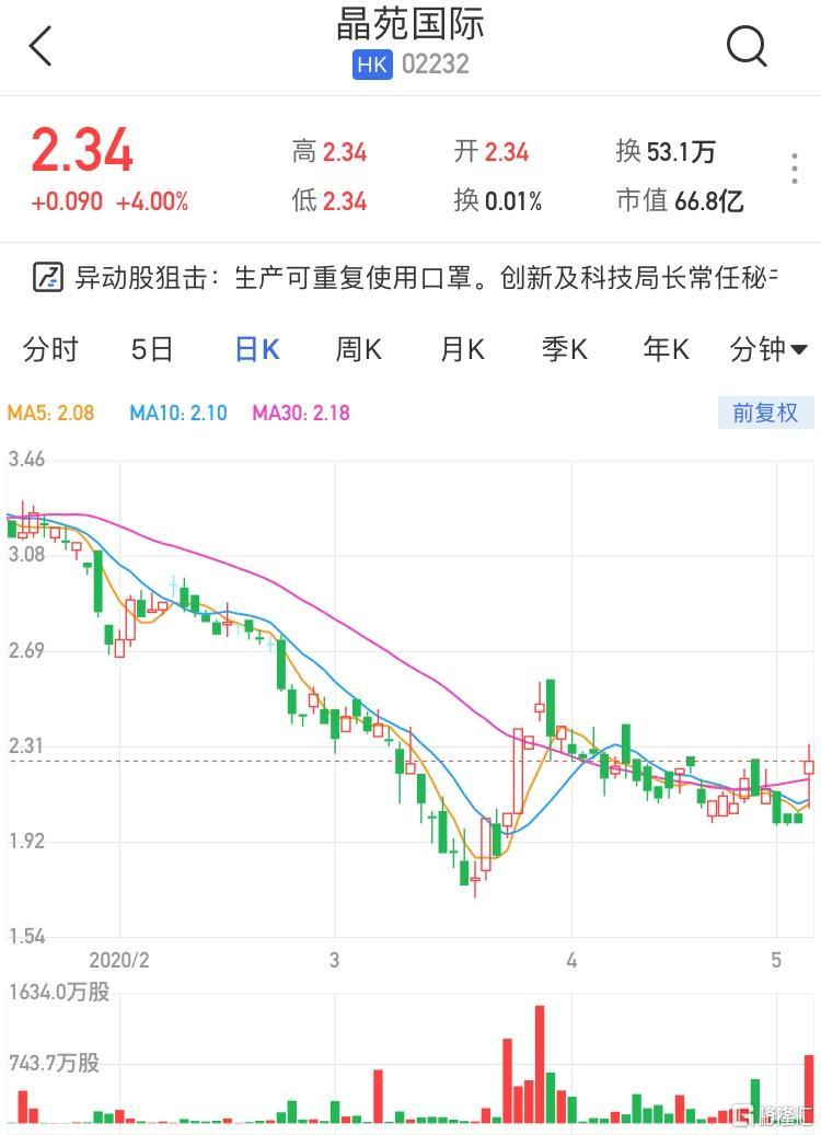港股异动丨晶苑国际(2232.HK)高开4% 为港府生产可重复使用口罩