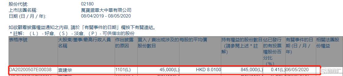 万宝盛华(02180.HK)获执董兼总裁袁建华增持4.5万股