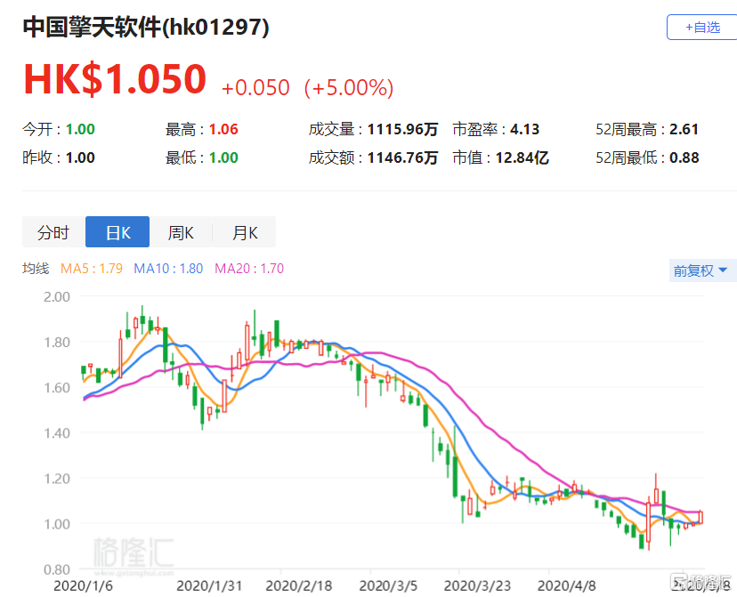 港股异动丨中国擎天软件(1297.HK)涨5% 董事会主席和国际知名投资机构低位增持