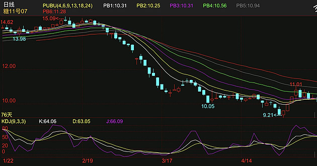 周五原油上涨 原糖期货仍然下跌