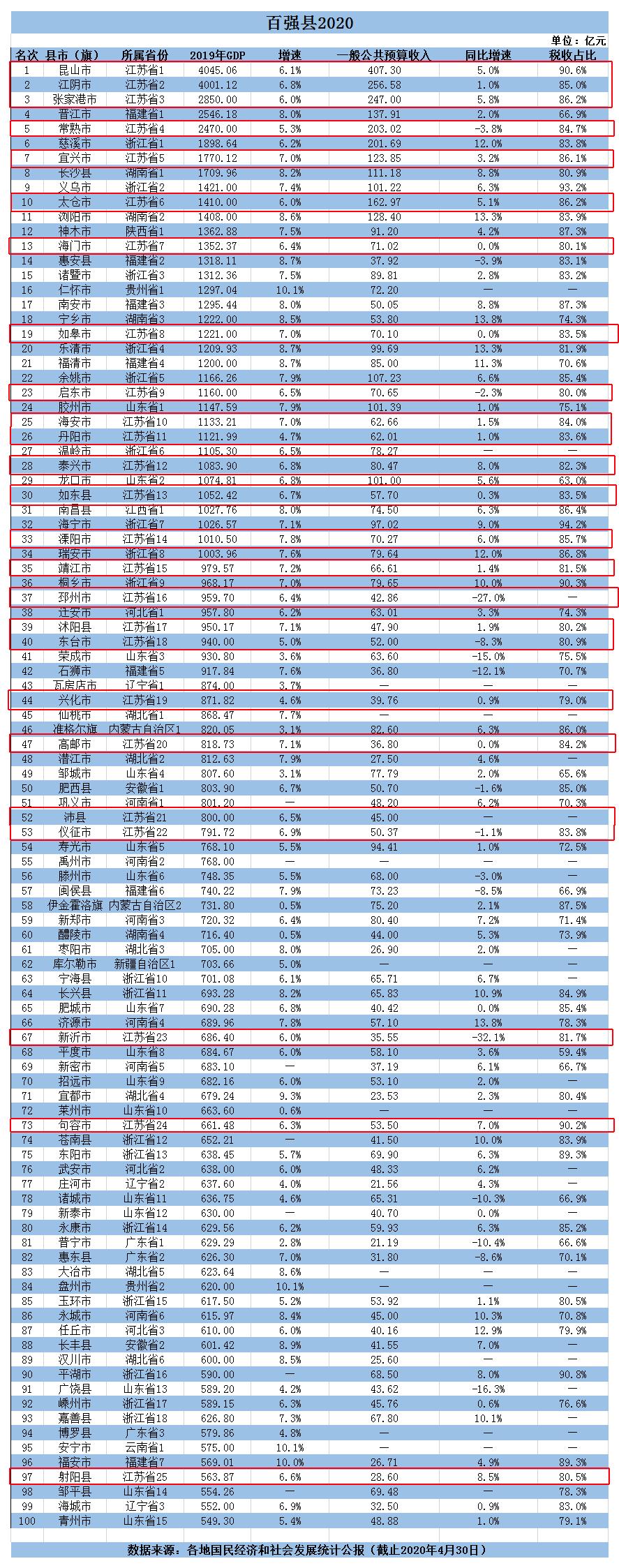 摩天注册:县榜摩天注册单来了看不懂这个经济大图片