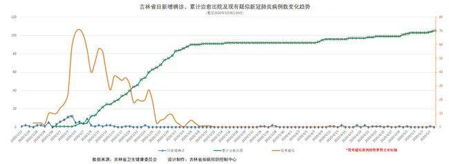[摩天登录]吉林省疫情动态摩天登录及趋势图示图片