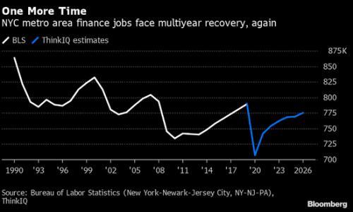 纽约金融业岗位六年内无法恢复 华尔街精英何去何从?