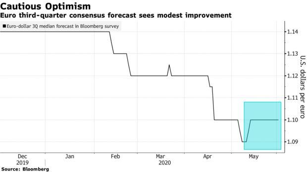 欧元连涨五日至3月中旬以来最高,还能进一步攀升吗?