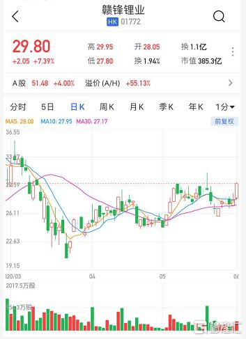 港股异动 | 赣锋锂业(1772.HK)涨超7% TWS扣式电池供不应求
