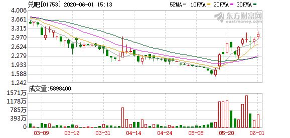 兑吧(01753)续涨超6% 近12个交易日累计涨幅超90%