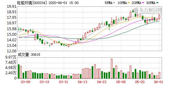 旺能环境股东户数连续6期下降 筹码集中以来股价累计上涨39.71%