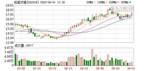 旺能环境股东户数下降2.28%,户均持股58.01万元
