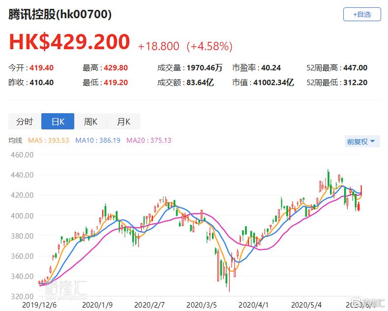 港股异动丨腾讯(0700.HK)涨4.58% 视频业务迎调整