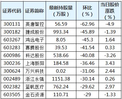 39股遭陆股通减仓超20% 英唐智控环比降幅最大