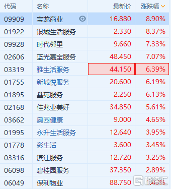 港股异动 | 物管股走强 宝龙商业(9909.HK)、时代邻里(9928.HK)齐创新高