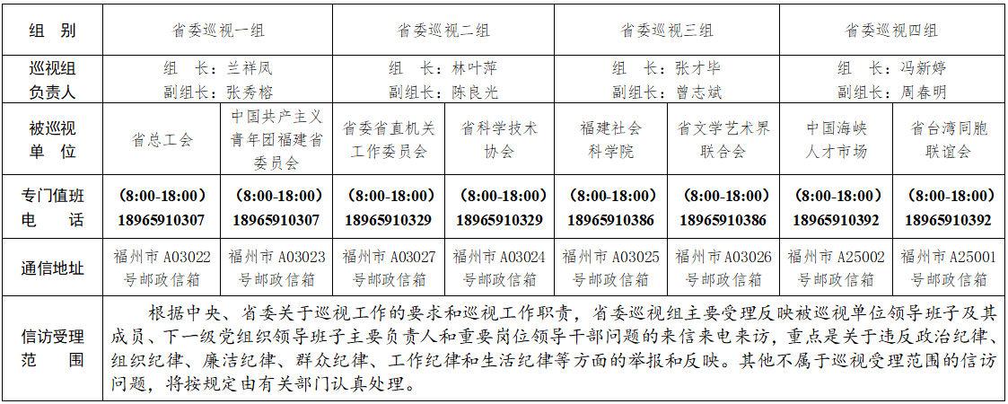 十届省委第八轮第一批巡视展开7个巡视组进驻14个省直单位开展巡视图片