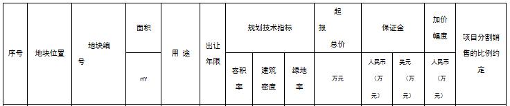 江苏吴中地产1.18亿元拿下苏州金庭镇近2万平宅地 溢价率13%