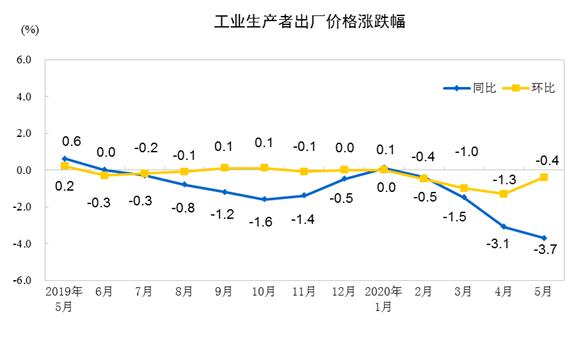 「天富」年5月份工业生产者天富出厂价格同比下降3图片