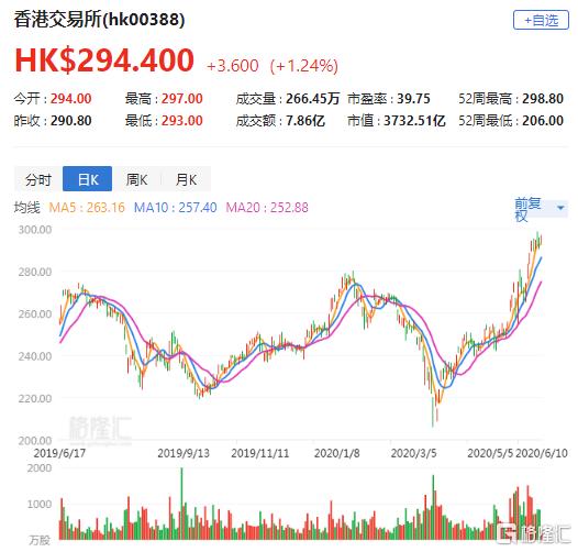 大行评级 | 瑞银:升港交所(0388.HK)评级至买入 目标价上调至366港元