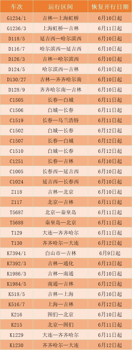 滨等摩天娱乐方向33趟旅客列车恢复,摩天娱乐图片
