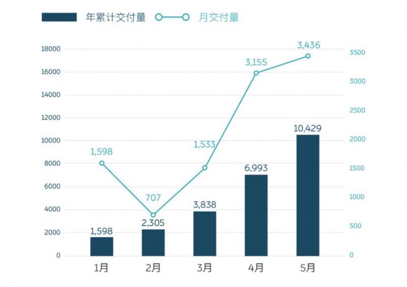 蔚来计划发行6900万股ADS 最多筹资29.15亿元