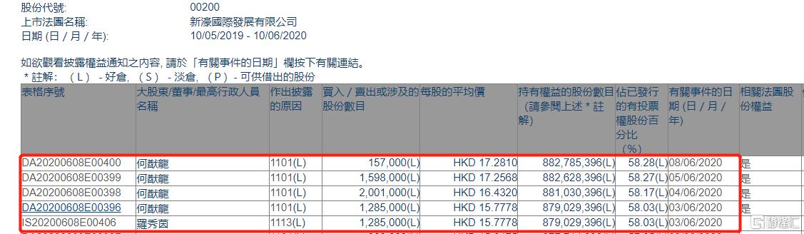 新濠国际发展(00200.HK)获主席何猷龙四日增持504.1万股