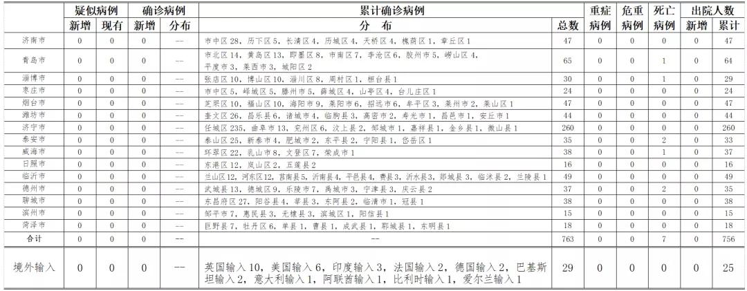 【太阳2手机app下载】时山东省新型冠状病毒肺炎疫图片
