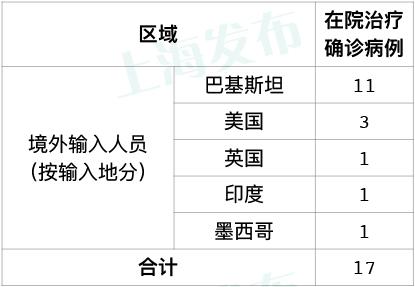 「摩天代理」上海无新增本地新摩天代理冠肺炎图片