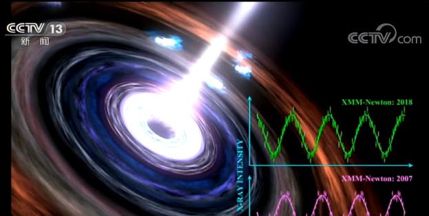 """迄今持续最久超大质量黑洞""""心跳""""被发现图片"""