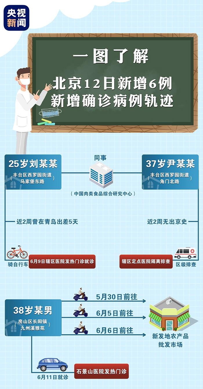 一图了解!北京公布12日6例确诊病例活动轨迹,他们去过这些地方图片