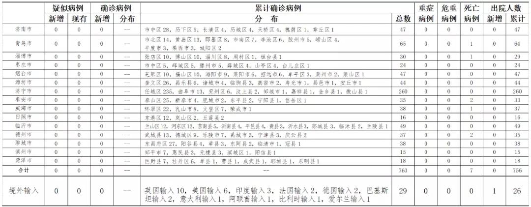 2020年6月13日0时至24时山东省新型冠状病毒肺炎疫情情况图片