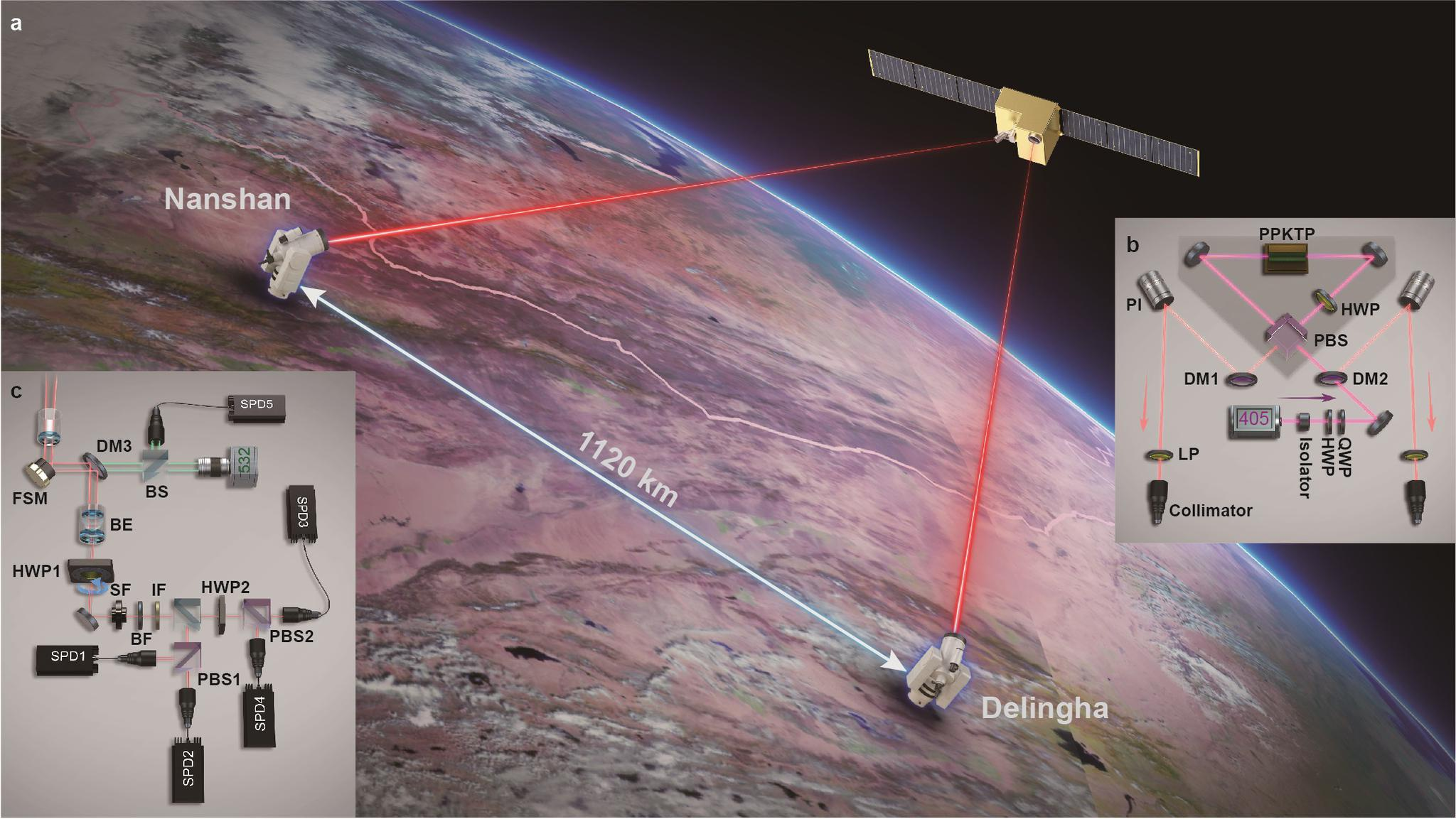 """""""墨子号""""量子卫星取得新突破!实现世界首次千公里级量子纠缠密钥分发图片"""