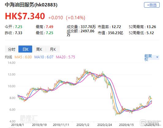 """汇丰研究:上调中海油服(2883.HK)目标价至8.4港元 评级""""买入"""""""