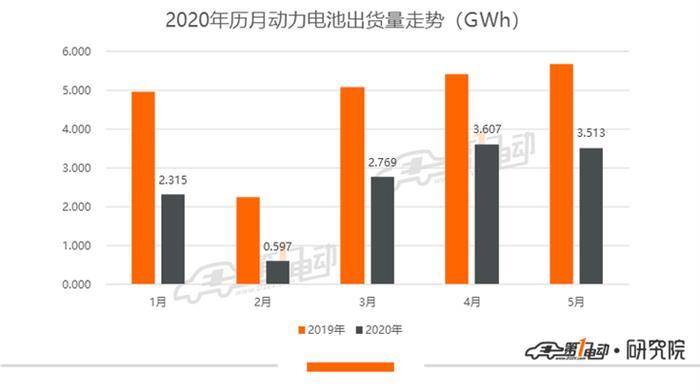 5月动力电池排行榜:LG化学环比增长8.6%位列第二 宁德时代市占率下跌