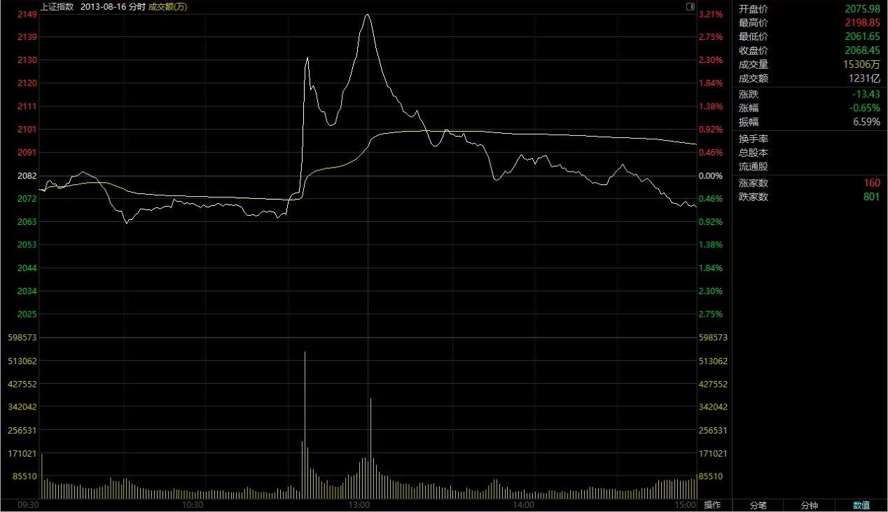 T + 0。 做市商制度來了嗎? 兩條主線透析上海證券交易所的改革方向|上海證券交易所
