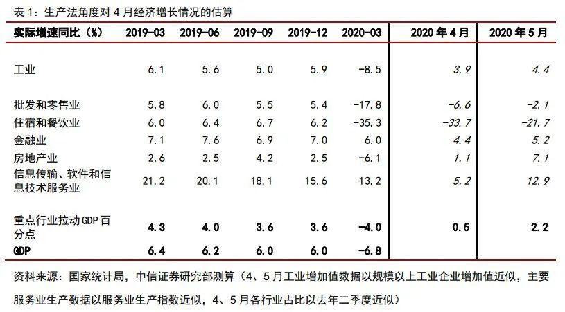 【中信证券宏观】5月经济延续复苏,积极变化累积增多——2020年5月经济增长数据点评