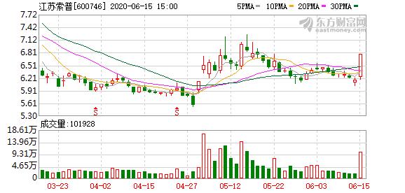 江苏索普(600746)龙虎榜数据(06-15)
