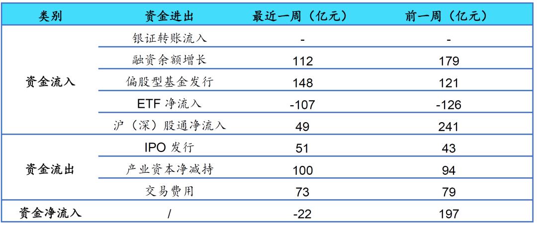 【海通立体策略】上周资金净流出22亿元(荀玉根、郑子勋)