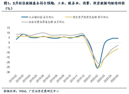 【广发宏观郭磊】经济数据:亮点和改善空间在哪些部门