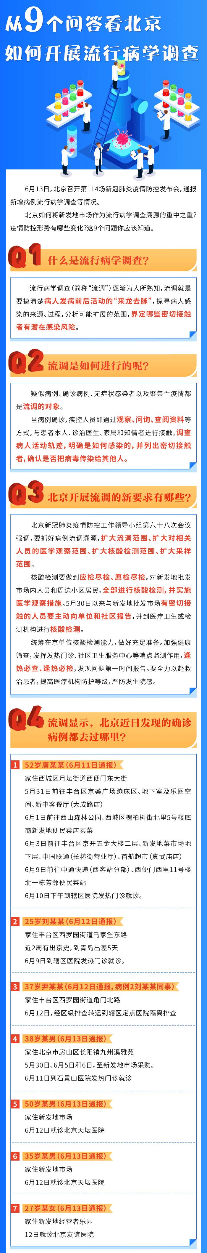 图解 | 从9个问答看北京如何开展流行病学调查图片