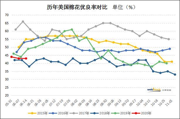 美棉生长状况差强人意,优良率低于去年同期