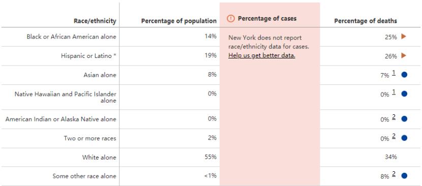 △纽约州病例种族构成数据