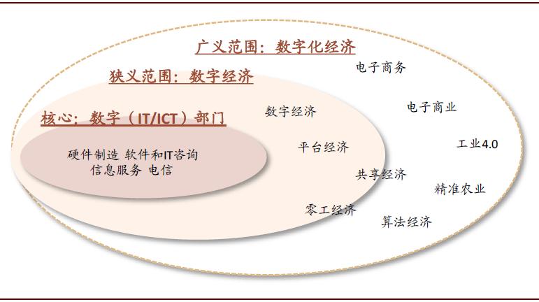 中金公司:数字经济末期新基础设施的三大投资机会|数字经济