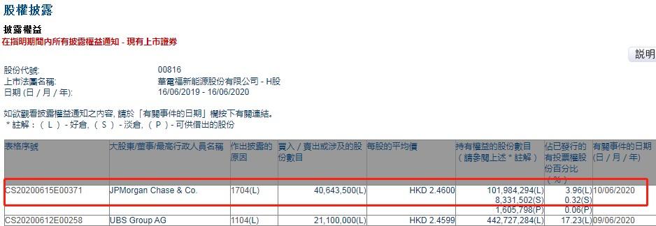 小摩减持华电福新(00816)约4064.35万股,总金额约9998.30万港元