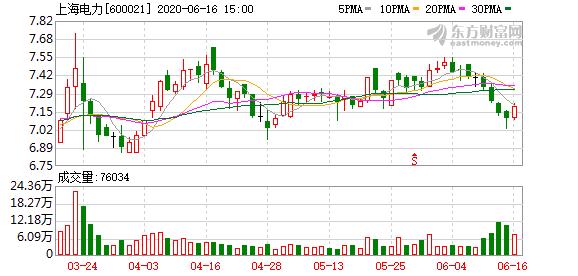 上海电力股东长江电力增持1%公司股权