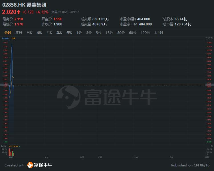 异动直击 | 获腾讯财团溢价提强购,易鑫集团一度涨超10%