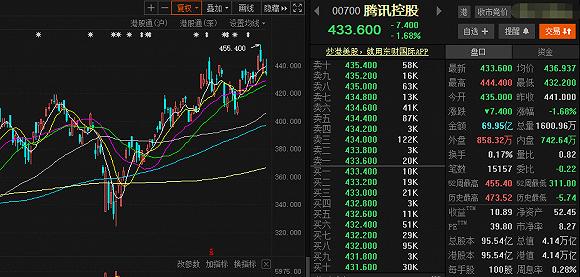 腾讯股价创新高,马化腾出手了:年内累计套现63亿