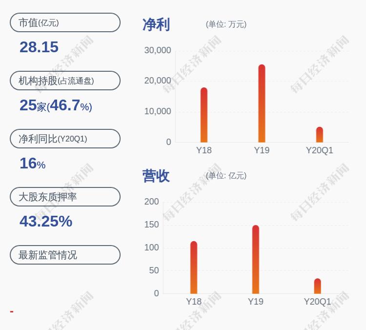 鹭燕医药:股东、高管朱明国减持计划完成,共减持约67万股