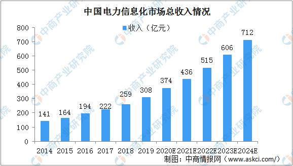 2020年中国电力信息化行业市场规模及驱动因素分析(图)