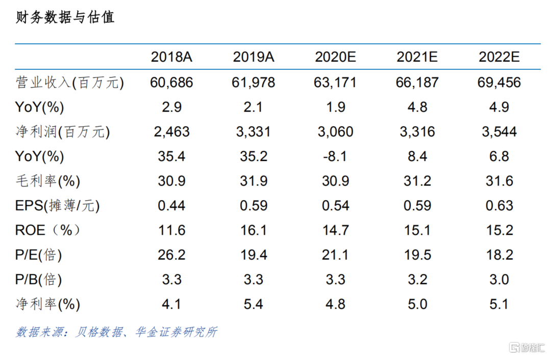 """康师傅控股(00322.HK):快消品行业的常青树,竞争优势显著,给予""""买入-B""""评级"""